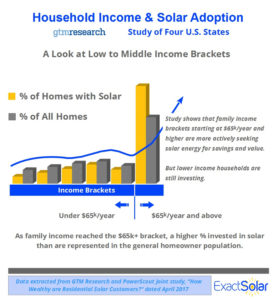 Only the Rich Go Solar? Data Shows Solar is Most Popular with Middle Income Families