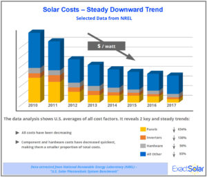 Solar Tariffs and Trade Policies in 2018