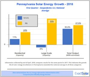 Exact Solar Compares US and PA Solar Growth